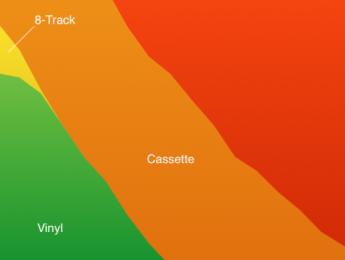 Los formatos de música grabada desde 1980 a la actualidad