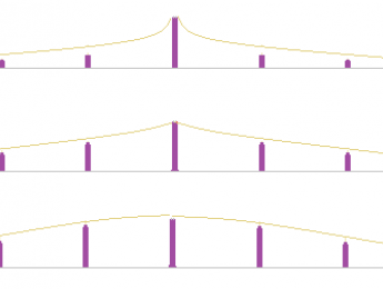 Síntesis (28): Un decálogo de AM para sonidos armónicos