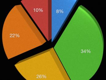 Encuesta para DJs: los resultados