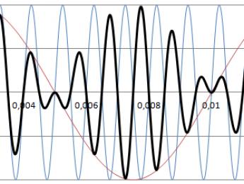 Síntesis (30): Creando sonidos con AM/Ring