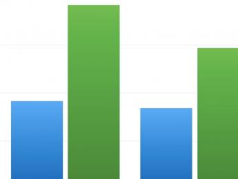 El consumo de contenido musical en YouTube se dispara