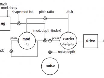 Korg Prologue es el primer sinte con API para desarrollos del usuario