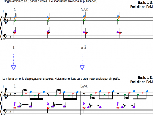 Bach Preludio I en DoM origen armónico